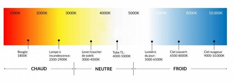 La température des couleurs